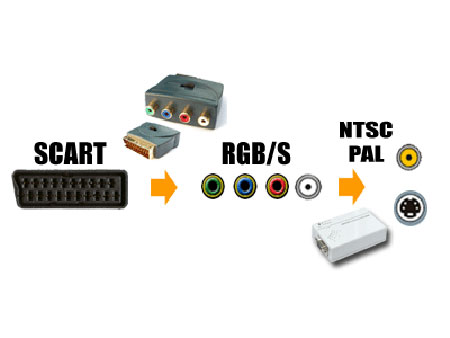 rgb to ntsc pal tv converter with composite s video output ntsc pal rh warf com D DVI to Component Converter D DVI to Component Converter